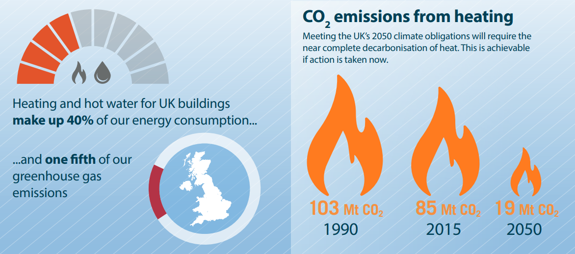 Emissions from heating UK